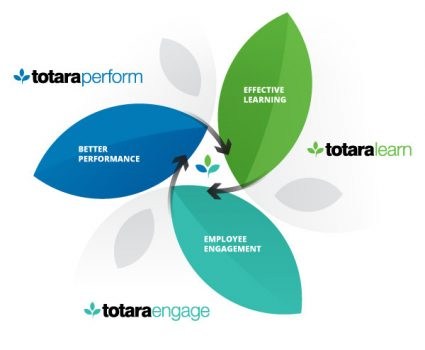 Totara Platinum Partner US